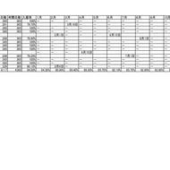 【賃貸経営を科学する】入居率の算出方法について